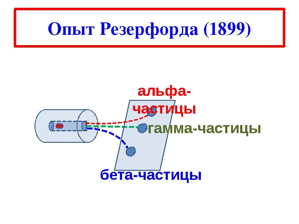 Опыт Резерфорда (1899) бета-частицы альфа-частицы гамма-частицы