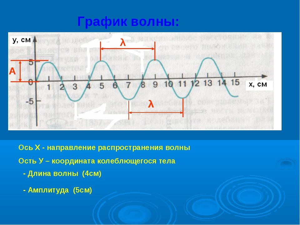 График волны: Ось Х - направление распространения волны Ость У – координата к...
