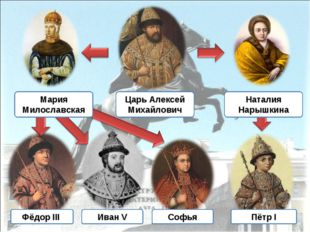 Царь Алексей Михайлович Наталия Нарышкина Пётр I Иван V Софья Фёдор III Мария