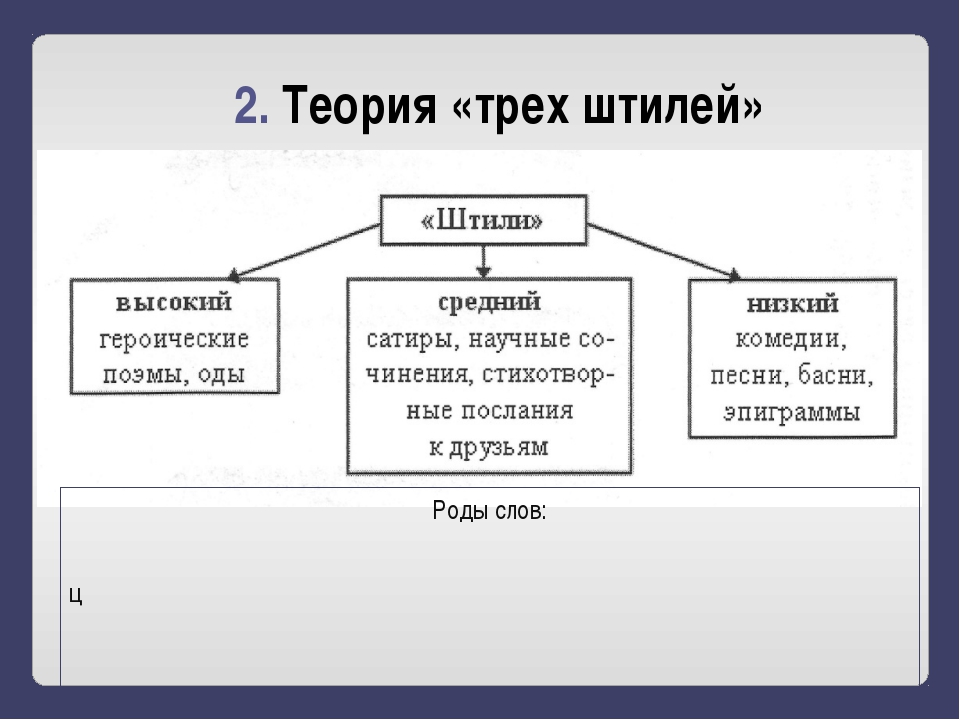 2. Теория «трех штилей» Роды слов: ц