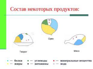 Мясо Орех Творог Состав некоторых продуктов: