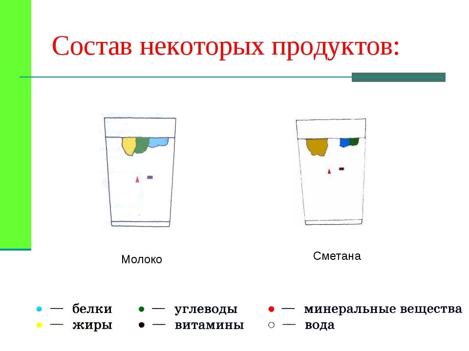 Молоко Сметана Состав некоторых продуктов: