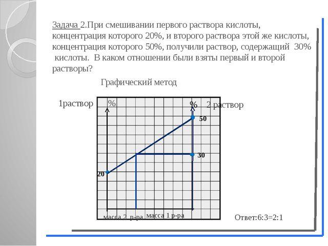 Задача 2.При смешивании первого раствора кислоты, концентрация которого 20%,...