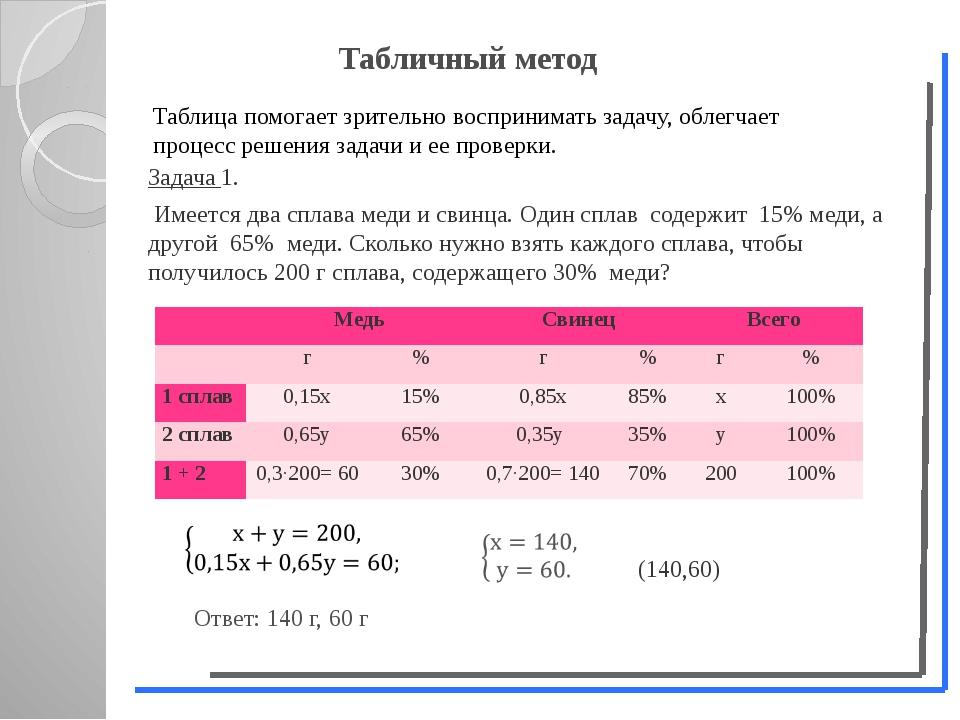 Задача 1. Имеется два сплава меди и свинца. Один сплав содержит 15% меди, а...