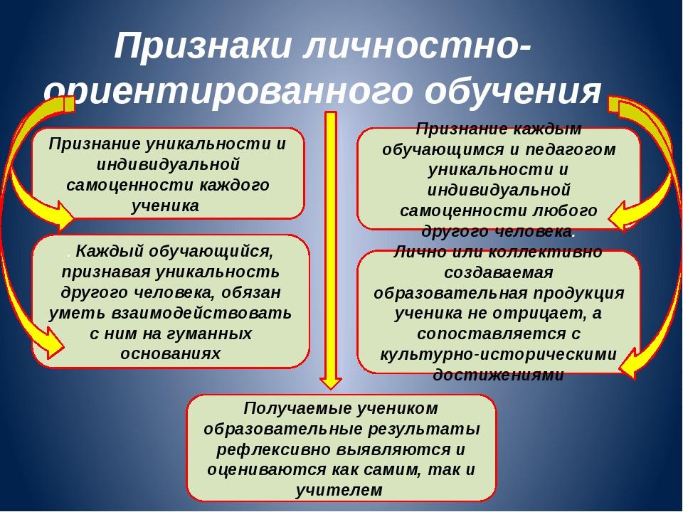 Признаки личностно-ориентированного обучения Признание уникальности и индивид...
