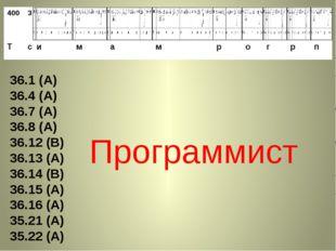 36.1 (А) 36.4 (А) 36.7 (А) 36.8 (А) 36.12 (В) 36.13 (А) 36.14 (В) 36.15 (А) 3