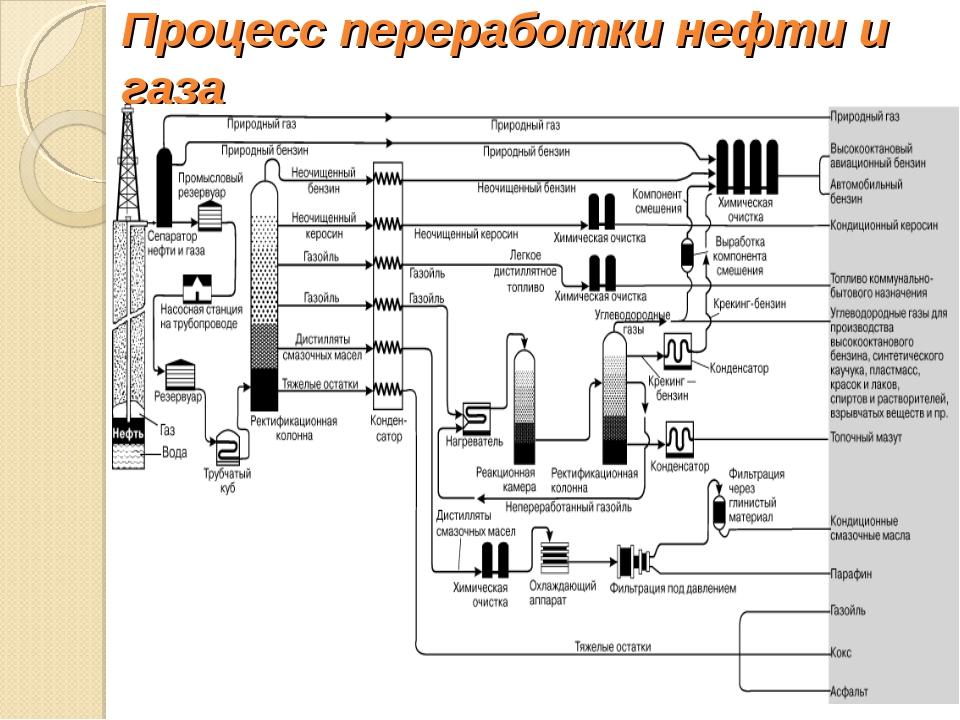 Процесс переработки нефти и газа