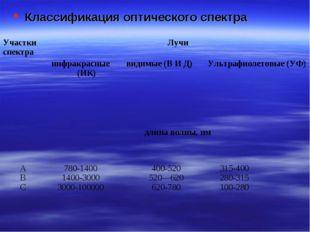 Классификация оптического спектра