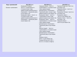 Виды соревнований 2012/2013 уч.г 2013/2014уч.г 2014/2015уч.г Лыжные соревнова