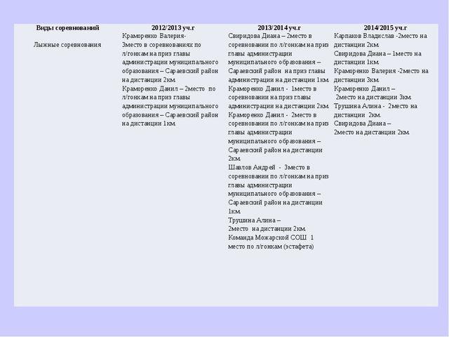 Виды соревнований 2012/2013 уч.г 2013/2014уч.г 2014/2015уч.г Лыжные соревнова...