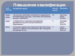 Повышение квалификации Учеб-ныйгод Название курса Кол-во часов Документ 2005-