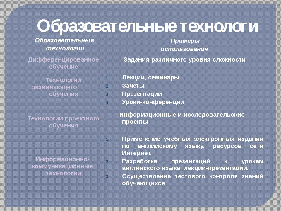 Образовательные технологи Образовательные технологии Примеры использования Ди...