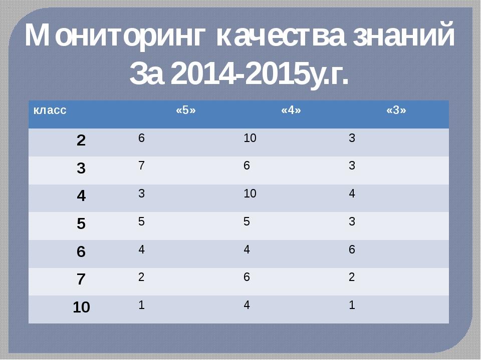 Мониторинг качества знаний За 2014-2015у.г. класс «5» «4» «3» 2 6 10 3 3 7 6...