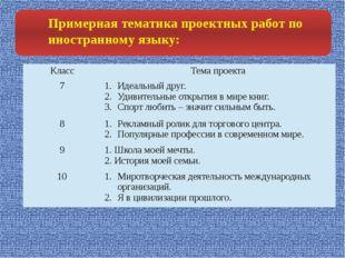 Примерная тематика проектных работ по иностранному языку: Класс Тема проекта