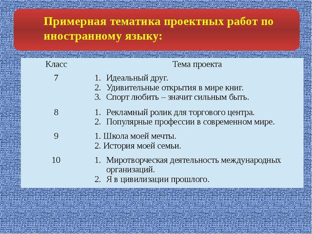 Примерная тематика проектных работ по иностранному языку: Класс Тема проекта...