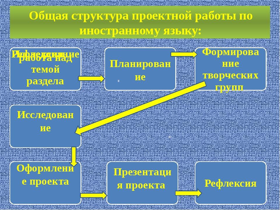 Общая структура проектной работы по иностранному языку: