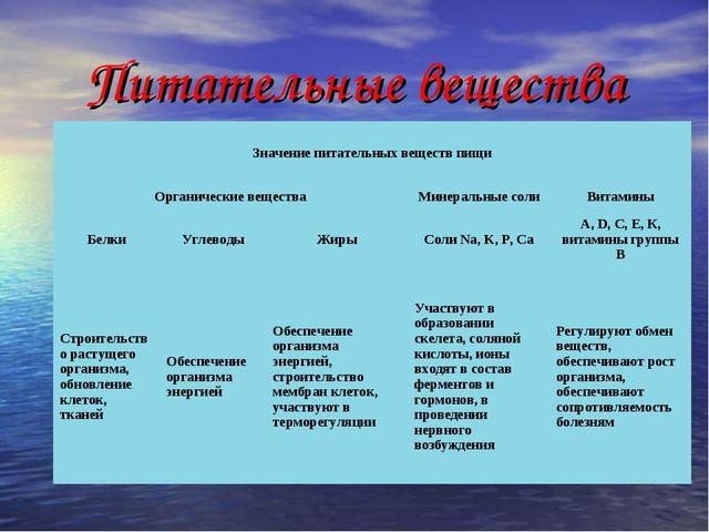 Питательные вещества Значение питательных веществ пищи Органические вещества...