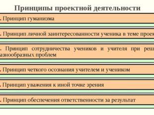 Принципы проектной деятельности