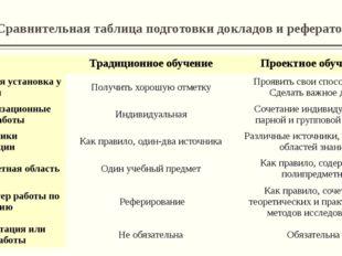 Сравнительная таблица подготовки докладов и рефератов Традиционное обучение П