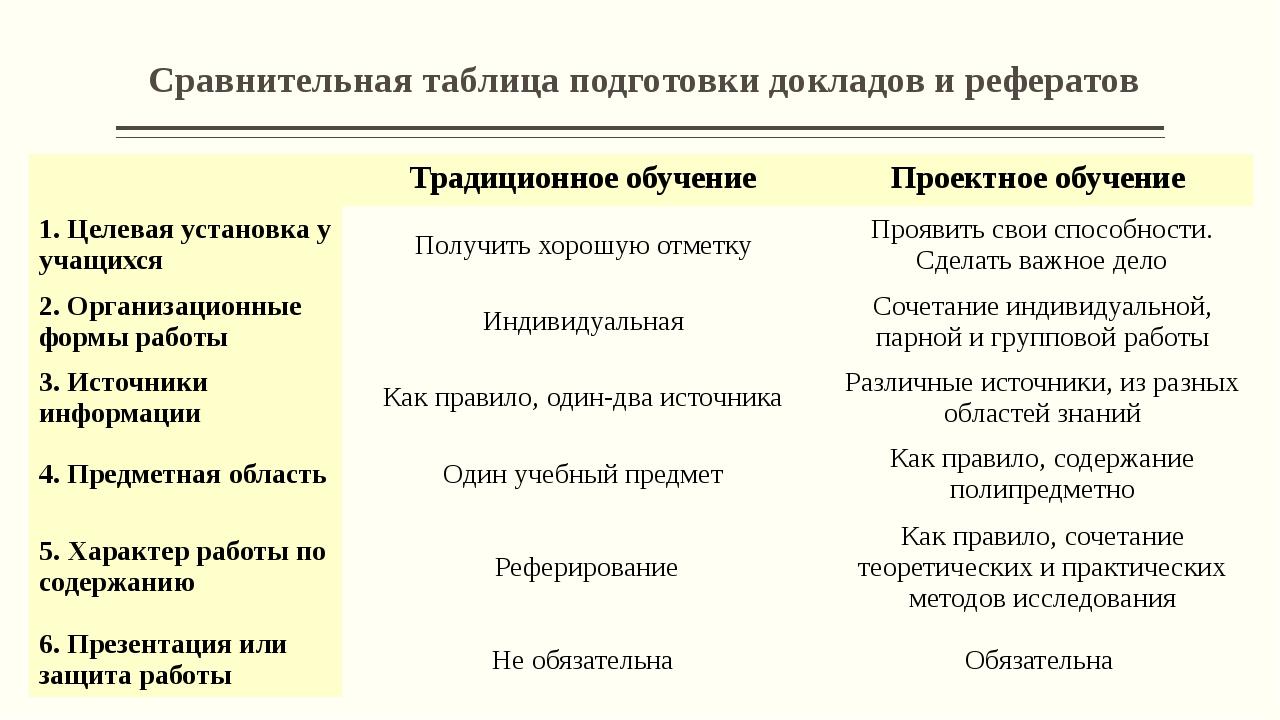 Сравнительная таблица подготовки докладов и рефератов Традиционное обучение П...