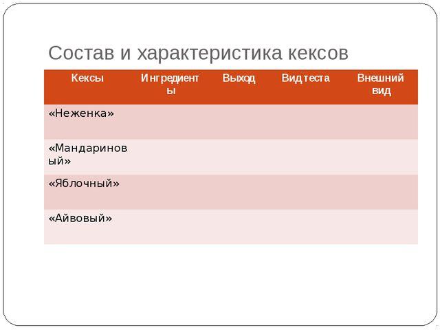 Состав и характеристика кексов Кексы Ингредиенты Выход Вид теста Внешний вид...