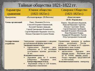 Тайные общества 1821-1822 гг. Параметры сравнения Южное общество (1822-1825гг