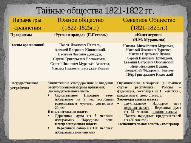 Тайные общества 1821-1822 гг. Параметры сравнения Южное общество (1822-1825гг...
