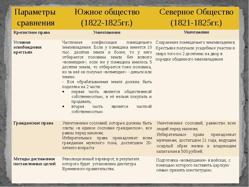 Параметры сравнения Южное общество (1822-1825гг.) Северное Общество (1821-182...