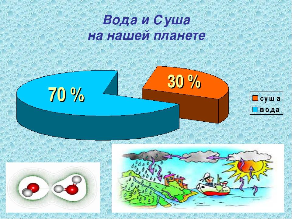 Вода и Суша на нашей планете