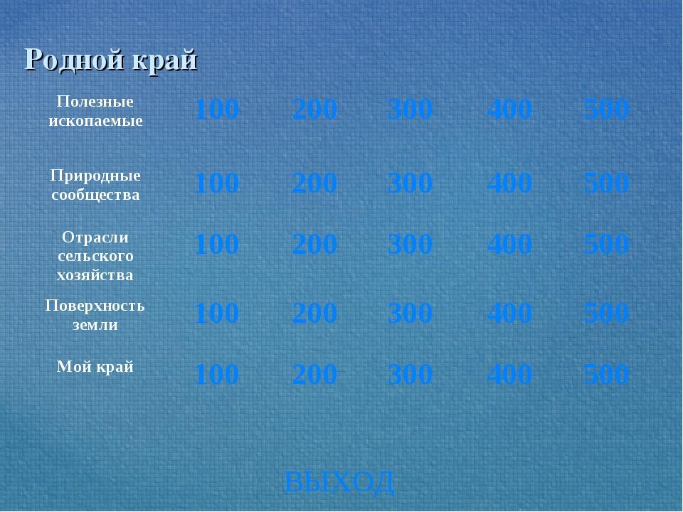Родной край ВЫХОД Полезные ископаемые100200300400500 Природные сообществ...