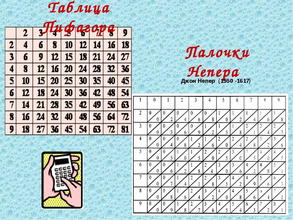 Палочки Непера Джон Непер (1550 -1617) Таблица Пифагора