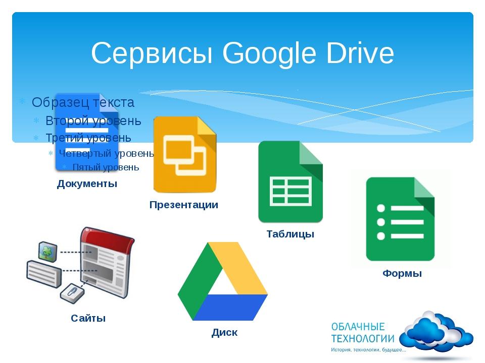Сервисы Google Drive Документы Презентации Таблицы Формы Сайты Диск