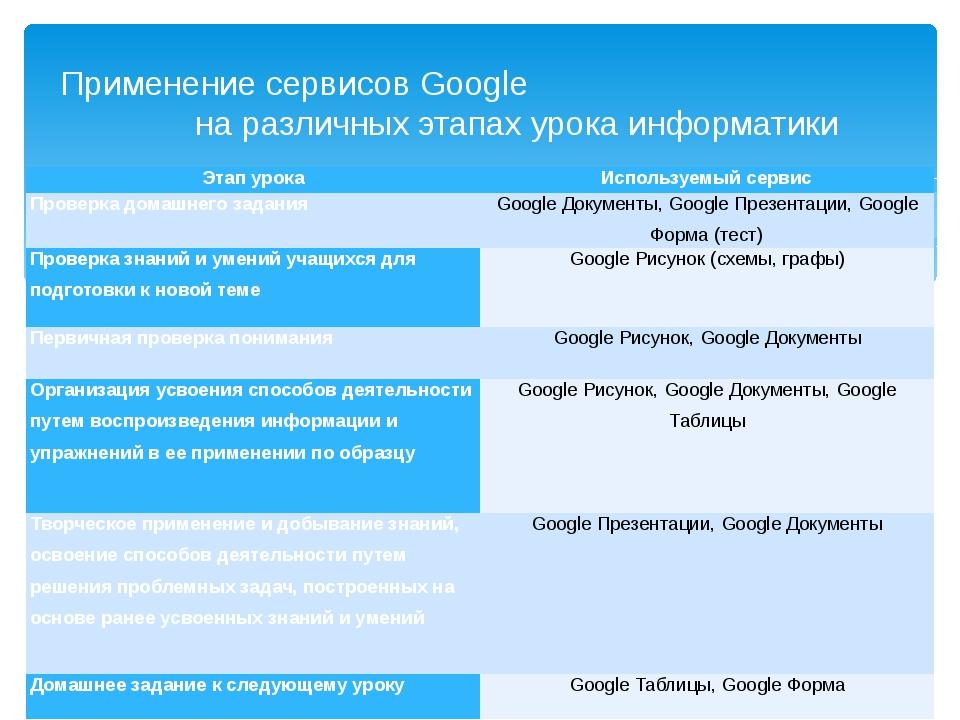 Применение сервисов Google на различных этапах урока информатики Этап урока И...