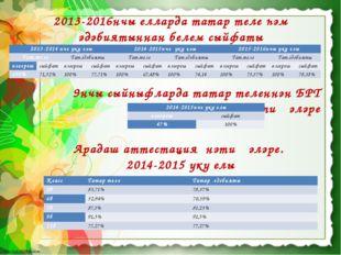 2013-2016нчы елларда татар теле һәм әдәбиятыннан белем сыйфаты Арадаш аттеста