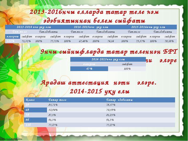 2013-2016нчы елларда татар теле һәм әдәбиятыннан белем сыйфаты Арадаш аттеста...