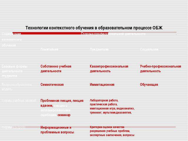 Технологии контекстного обучения в образовательном процессе ОБЖ Содержание ко...