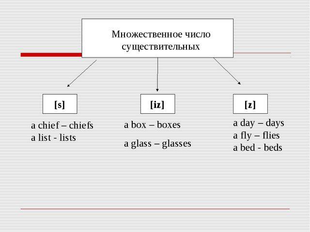 Множественное число существительных [s] [iz] [z] a chief – chiefs a list - li...