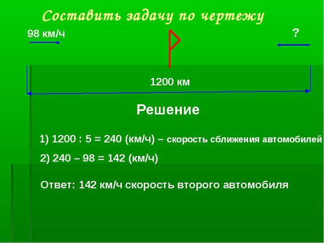 Составить задачу по чертежу 98 км/ч ? 1200 км Решение 1) 1200 : 5 = 240 (км/...