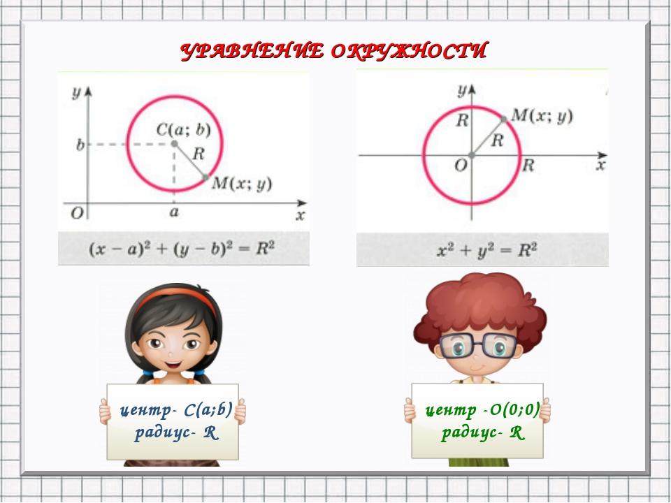 УРАВНЕНИЕ ОКРУЖНОСТИ центр- С(a;b) радиус- R центр -О(0;0) радиус- R