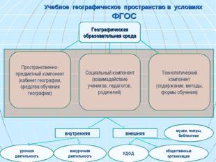 Учебное географическое пространство в условиях ФГОС Географическая образовате