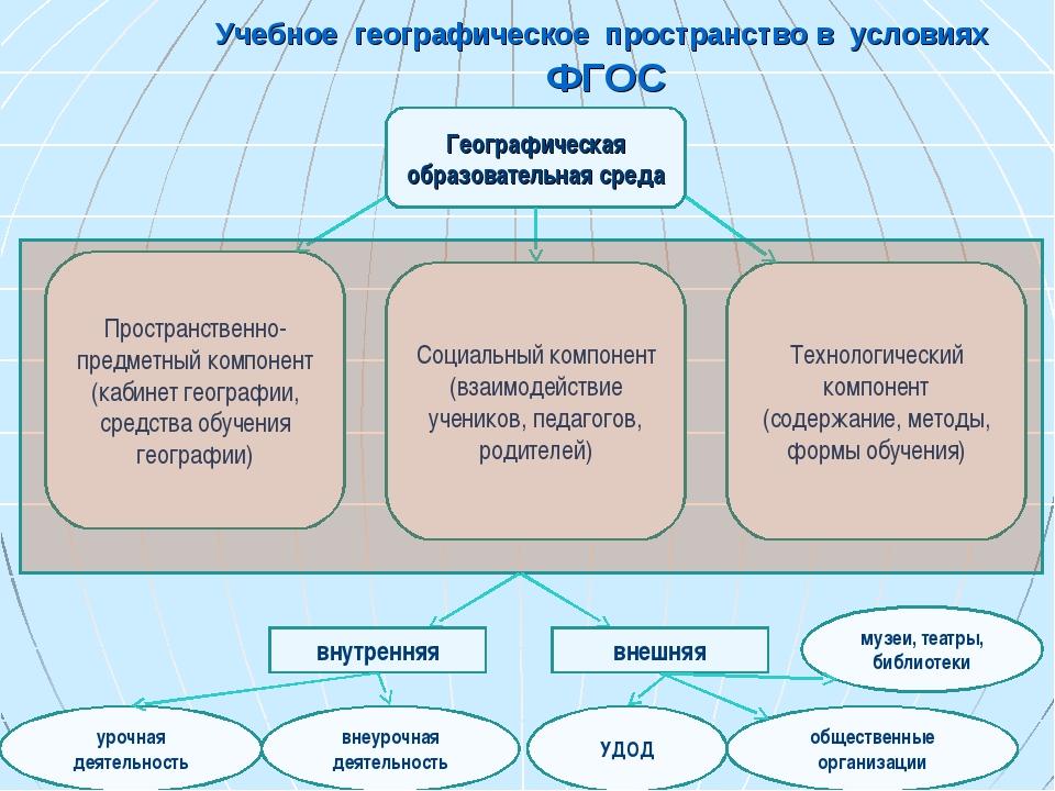 Учебное географическое пространство в условиях ФГОС Географическая образовате...