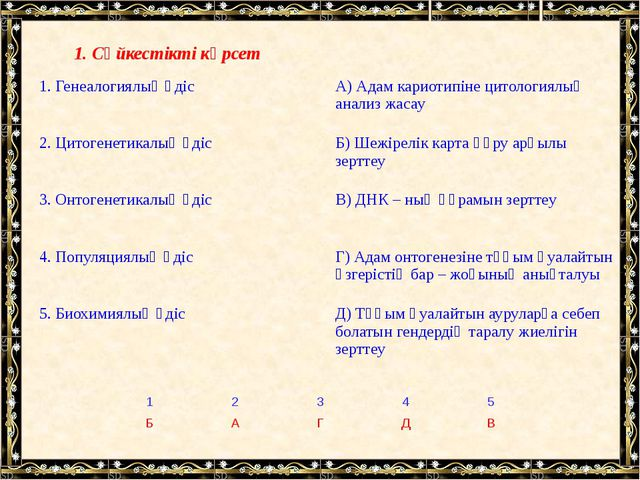 1. Сәйкестікті көрсет 1. Генеалогиялық әдіс А) Адам кариотипіне цитологиялық...