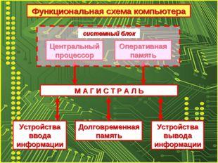 М А Г И С Т Р А Л Ь Центральный процессор Оперативная память Долговременная п