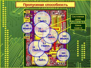 Пропускная способность CPU RAM Северный мост Южный мост PCI-Express PCI SATA