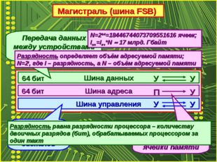 Магистраль (шина FSB) Шина данных Шина адреса Шина управления Передача данных