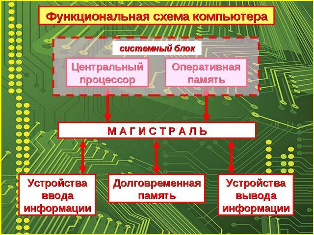 М А Г И С Т Р А Л Ь Центральный процессор Оперативная память Долговременная п...