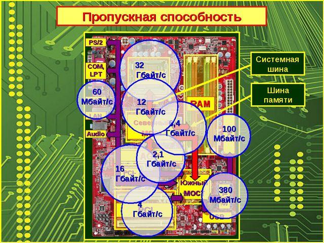 Пропускная способность CPU RAM Северный мост Южный мост PCI-Express PCI SATA...