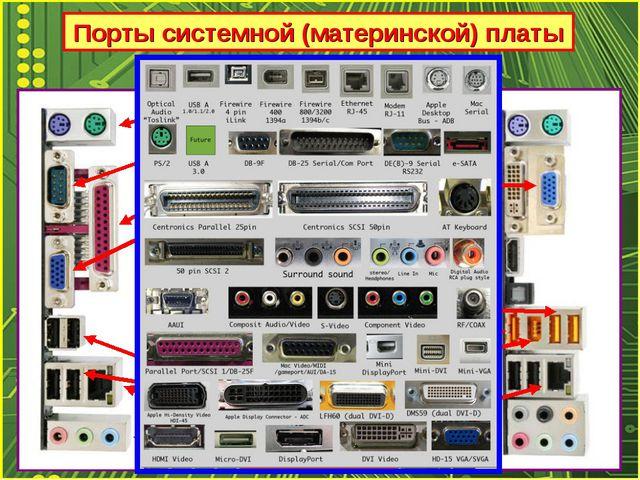 Порты системной (материнской) платы PS/2 COM LPT VGA USB 2.0 RG-45 (LAN) AUDI...