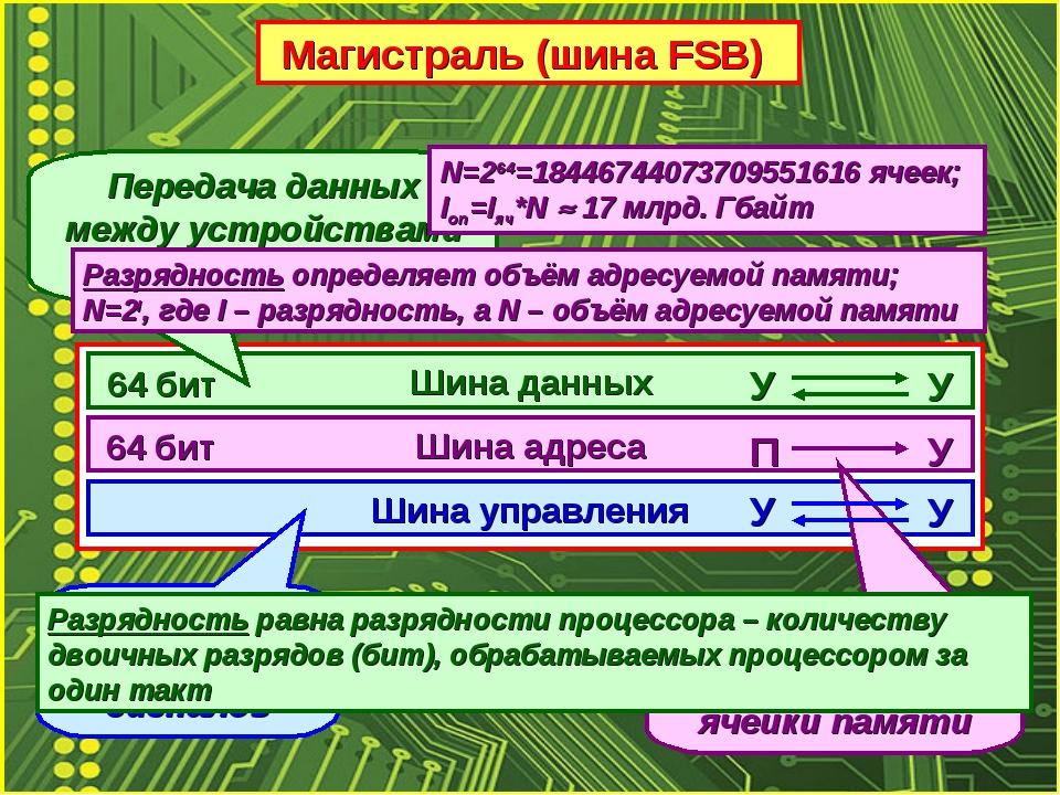 Магистраль (шина FSB) Шина данных Шина адреса Шина управления Передача данных...