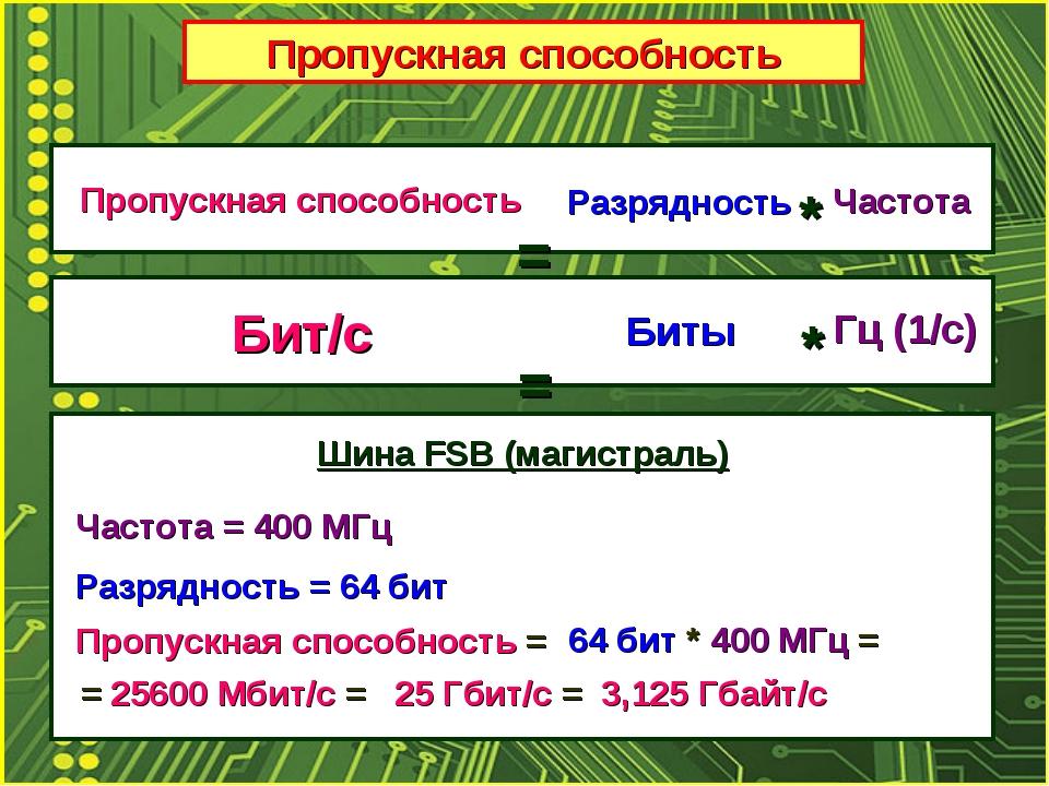 Пропускная способность Пропускная способность Разрядность Частота = * Бит/с Б...